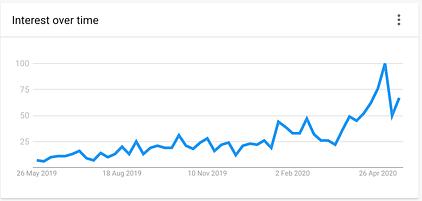 pampas grass decor search interest