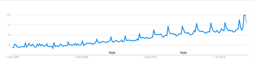 honey search trend