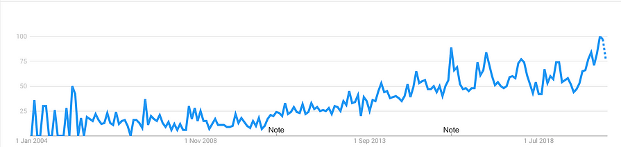 honey water search trend