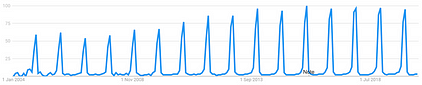 interest in christmas trees over time